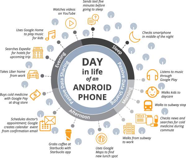 A day in the life of an Android phone Vanderbilt University Google study